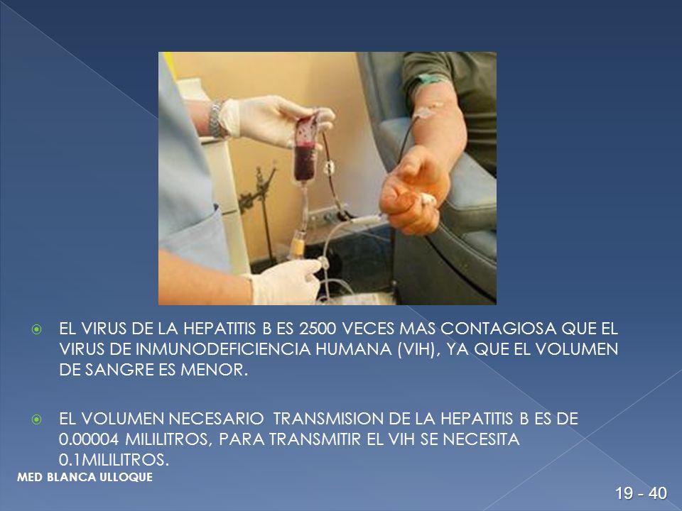 EL VIRUS DE LA HEPATITIS B ES 2500 VECES MAS CONTAGIOSA QUE EL VIRUS DE INMUNODEFICIENCIA HUMANA (VIH), YA QUE EL VOLUMEN DE SANGRE ES MENOR.