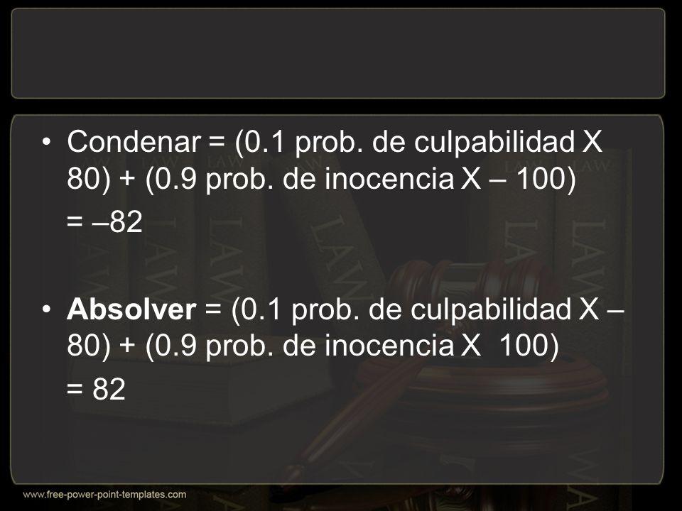 Condenar = (0. 1 prob. de culpabilidad X 80) + (0. 9 prob