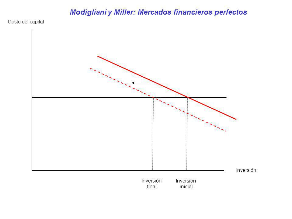 Modigliani y Miller: Mercados financieros perfectos