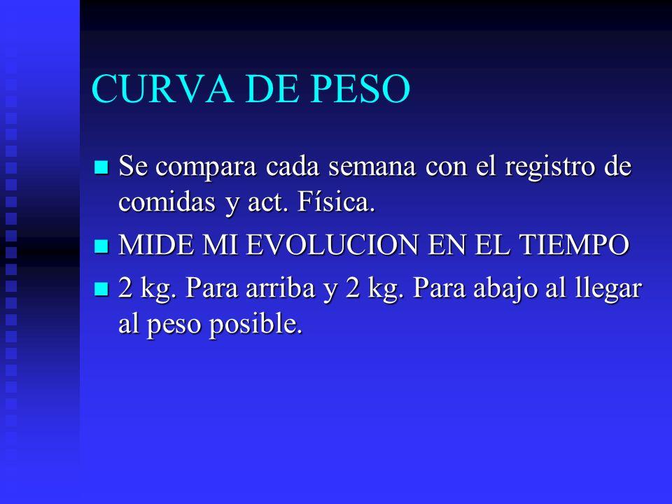 CURVA DE PESO Se compara cada semana con el registro de comidas y act. Física. MIDE MI EVOLUCION EN EL TIEMPO.