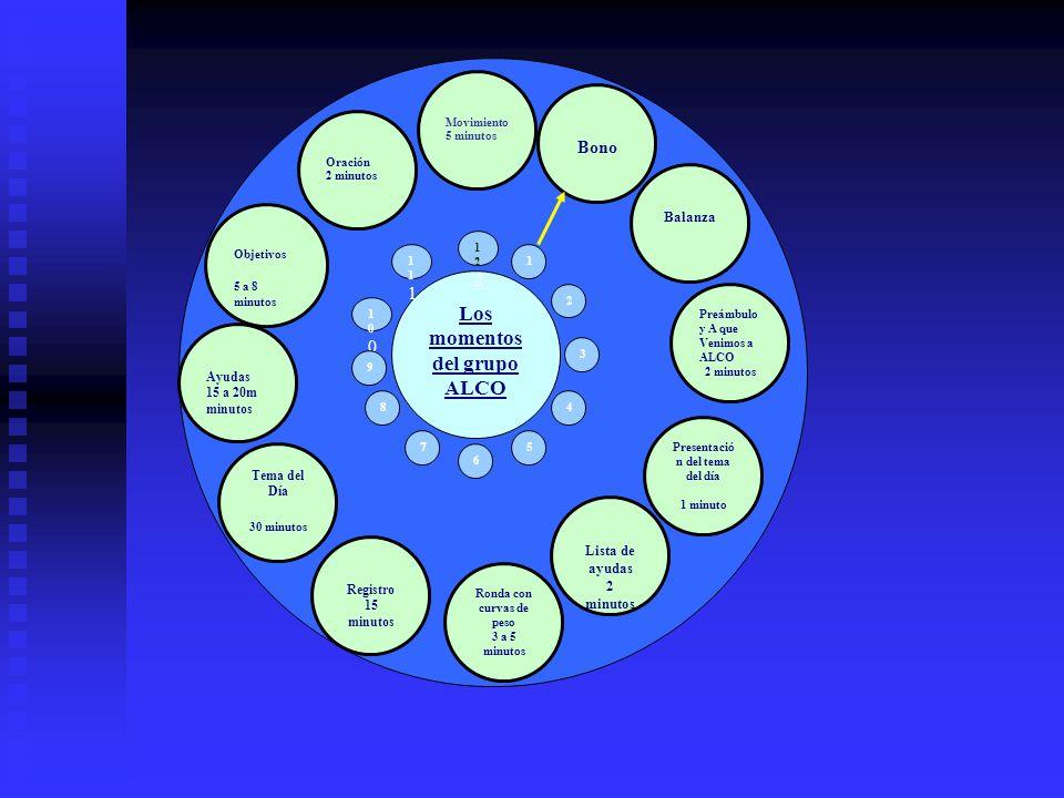Los momentos del grupo ALCO Presentación del tema del día