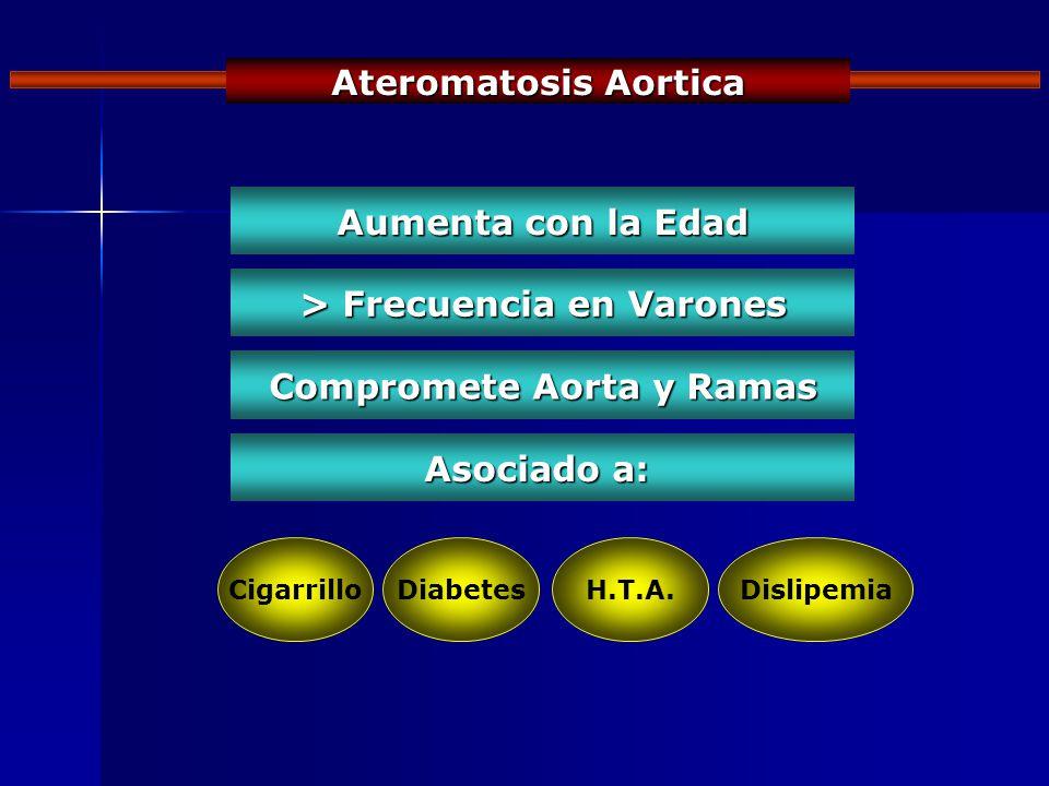 > Frecuencia en Varones Compromete Aorta y Ramas