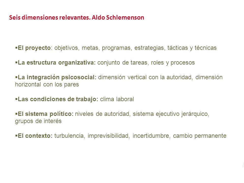 Seis dimensiones relevantes. Aldo Schlemenson