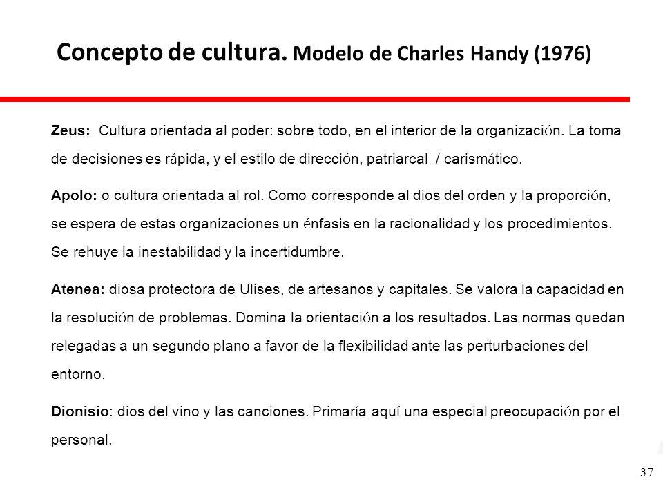 Concepto de cultura. Modelo de Charles Handy (1976)