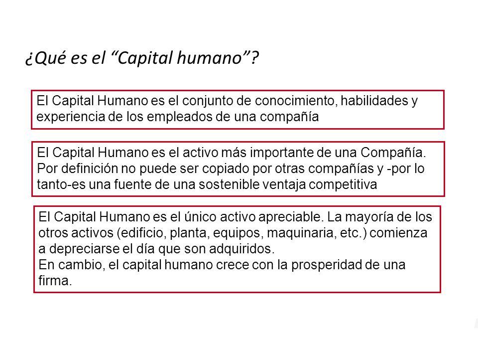 ¿Qué es el Capital humano