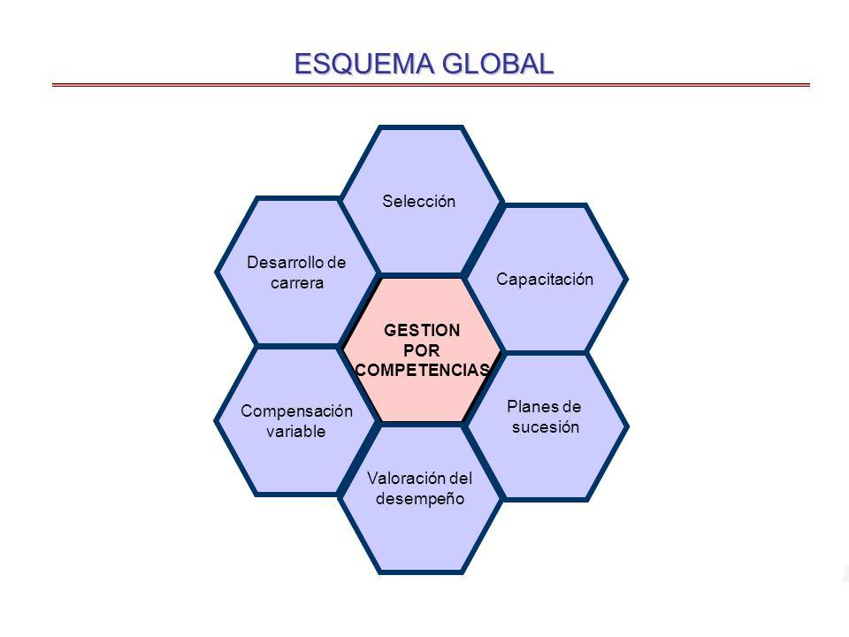 ESQUEMA GLOBAL Selección Desarrollo de carrera Capacitación GESTION