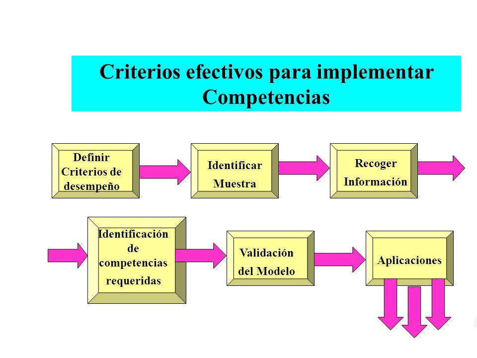 Criterios efectivos para implementar Competencias