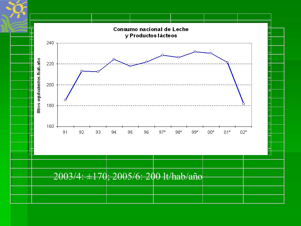 2003/4: ±170; 2005/6: 200 lt/hab/año
