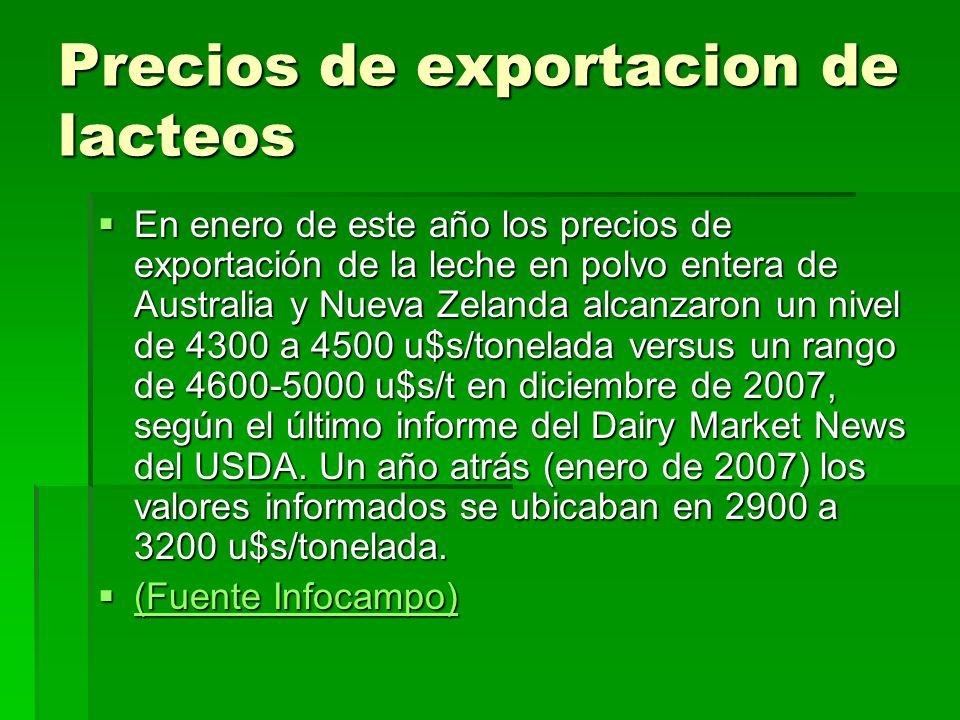 Precios de exportacion de lacteos