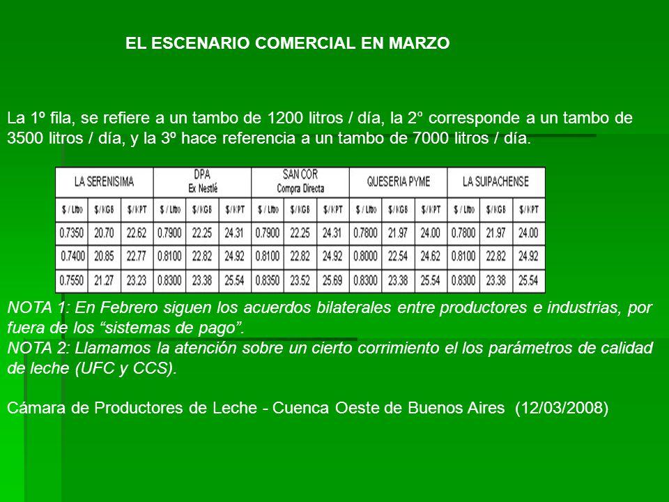 EL ESCENARIO COMERCIAL EN MARZO