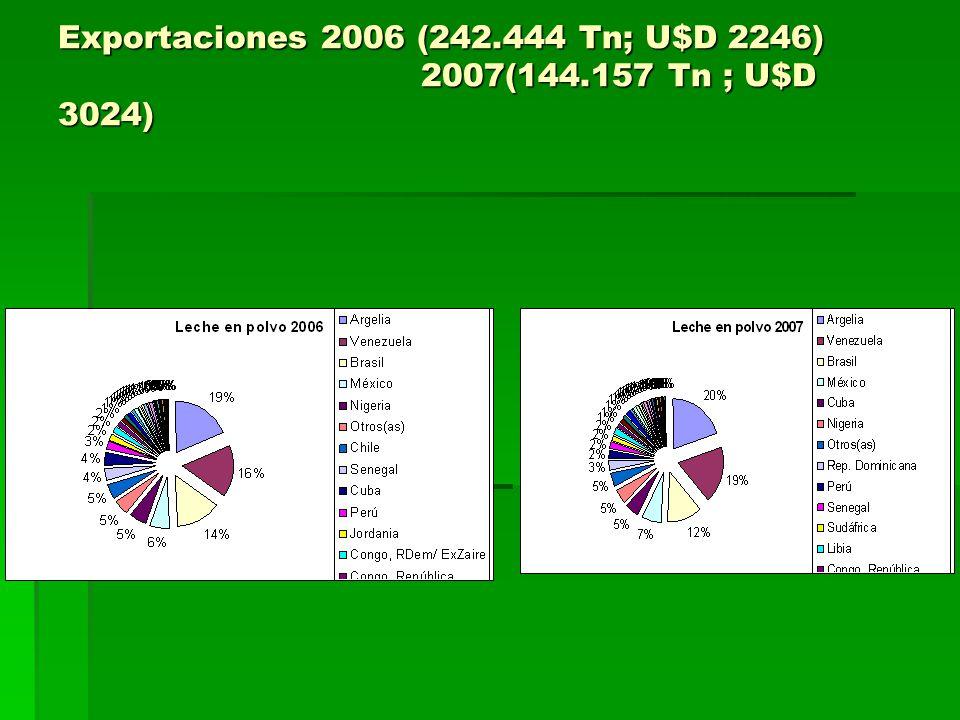 Exportaciones 2006 (242.444 Tn; U$D 2246) 2007(144.157 Tn ; U$D 3024)
