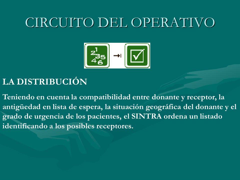 CIRCUITO DEL OPERATIVO