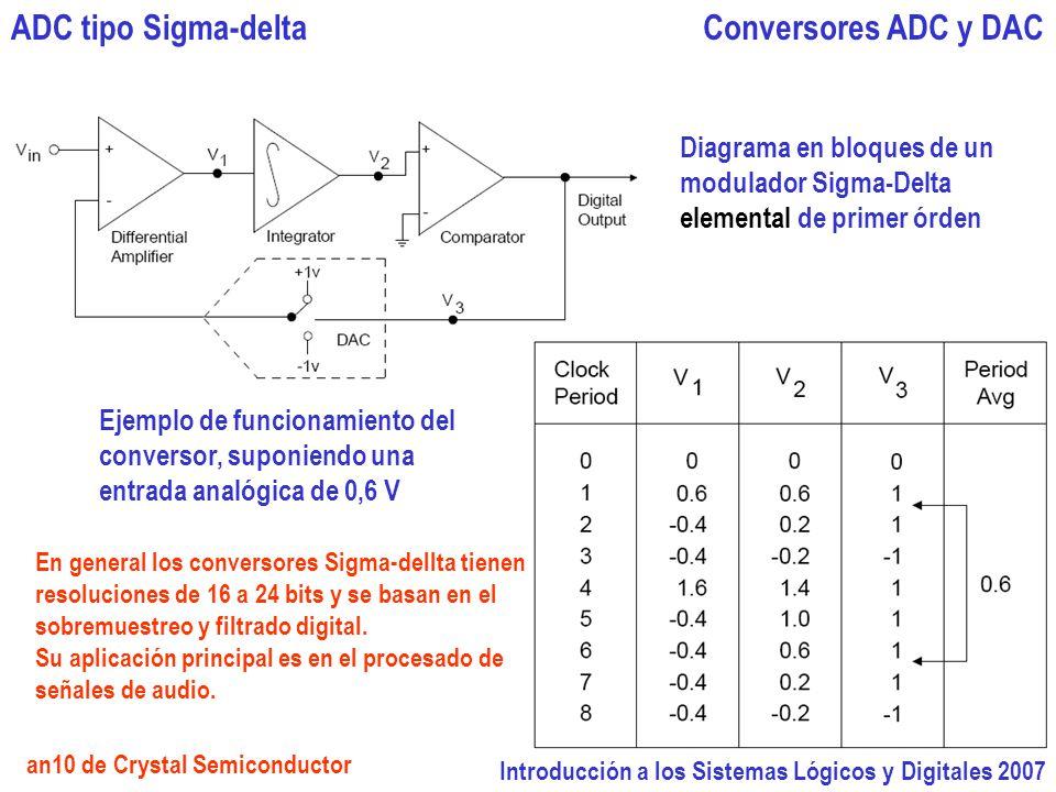 ADC tipo Sigma-delta Conversores ADC y DAC Diagrama en bloques de un