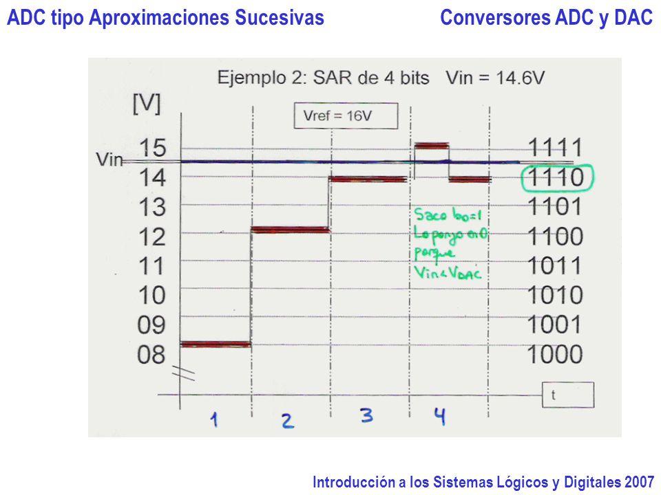 ADC tipo Aproximaciones Sucesivas Conversores ADC y DAC