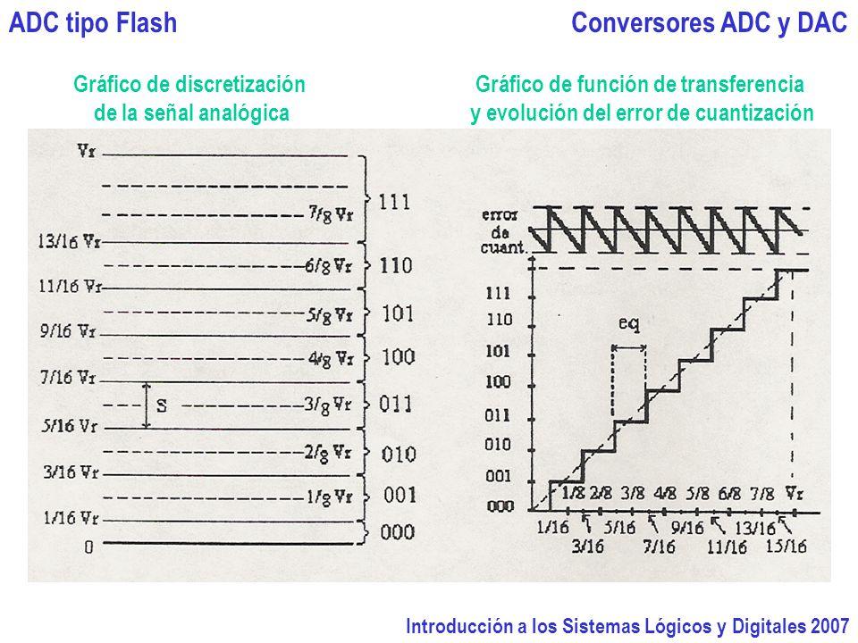 ADC tipo Flash Conversores ADC y DAC Gráfico de discretización