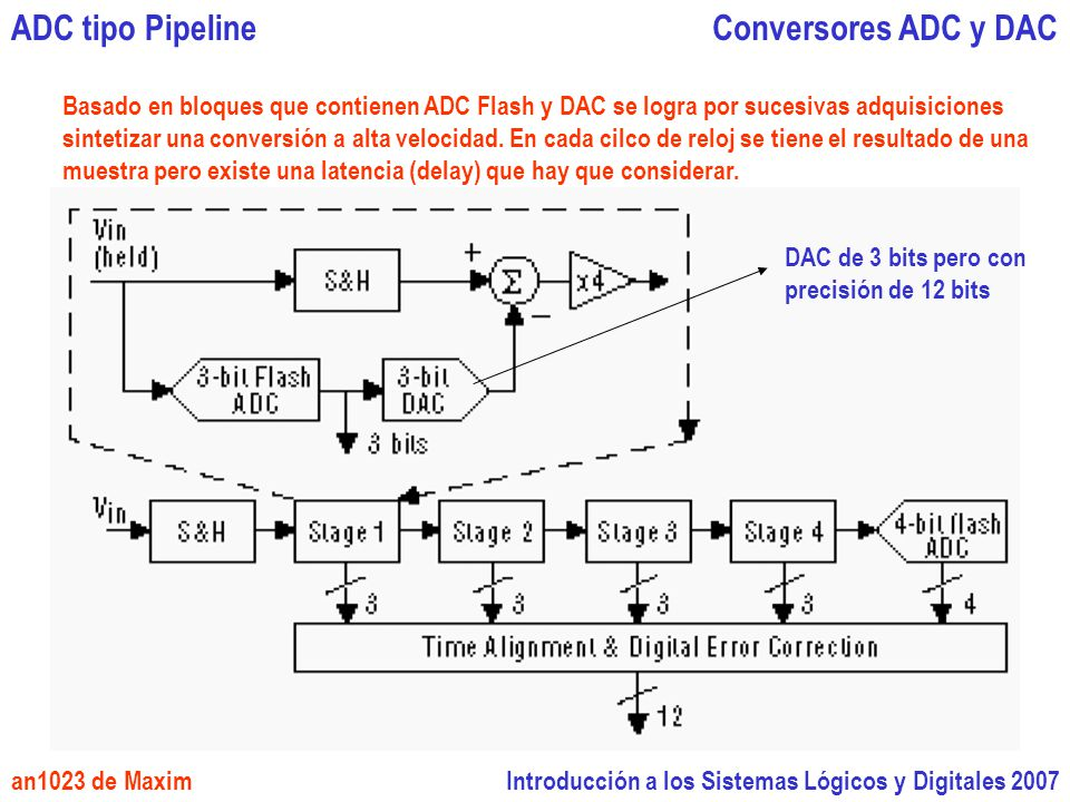 ADC tipo Pipeline Conversores ADC y DAC