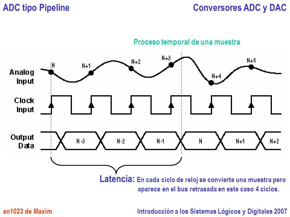 Latencia: En cada ciclo de reloj se convierte una muestra pero