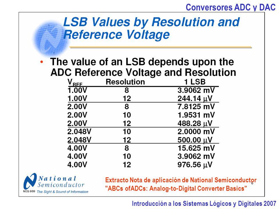 Conversores ADC y DAC Extracto Nota de aplicación de National Semiconductor. ABCs ofADCs: Analog-to-Digital Converter Basics