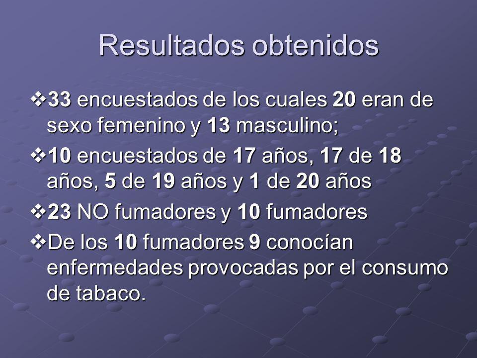 Resultados obtenidos 33 encuestados de los cuales 20 eran de sexo femenino y 13 masculino;