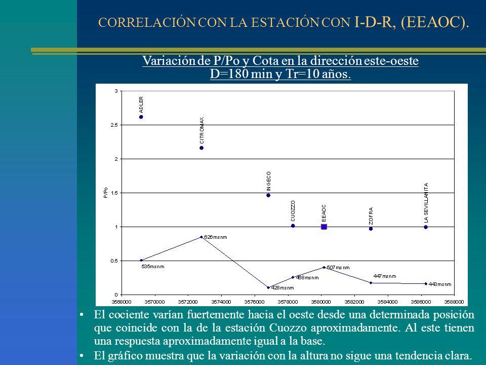 CORRELACIÓN CON LA ESTACIÓN CON I-D-R, (EEAOC).