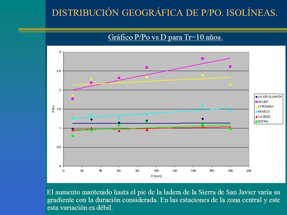DISTRIBUCIÓN GEOGRÁFICA DE P/PO. ISOLÍNEAS.