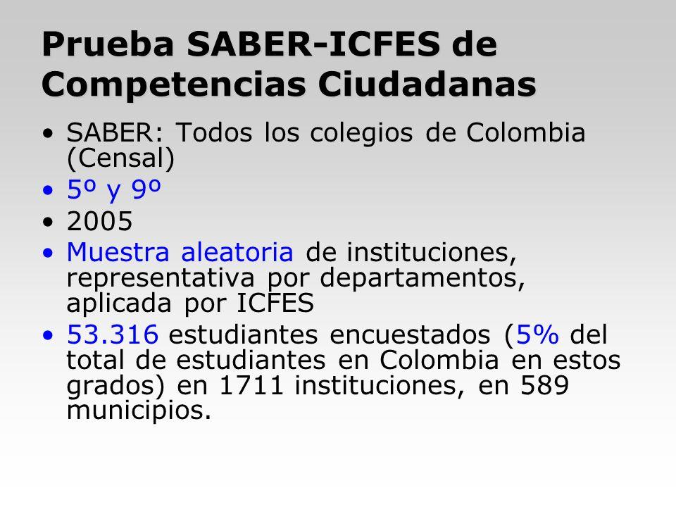 Prueba SABER-ICFES de Competencias Ciudadanas
