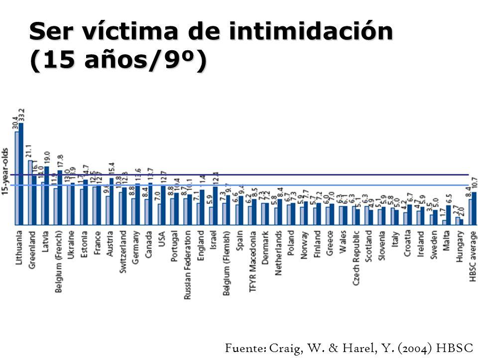 Ser víctima de intimidación (15 años/9º)