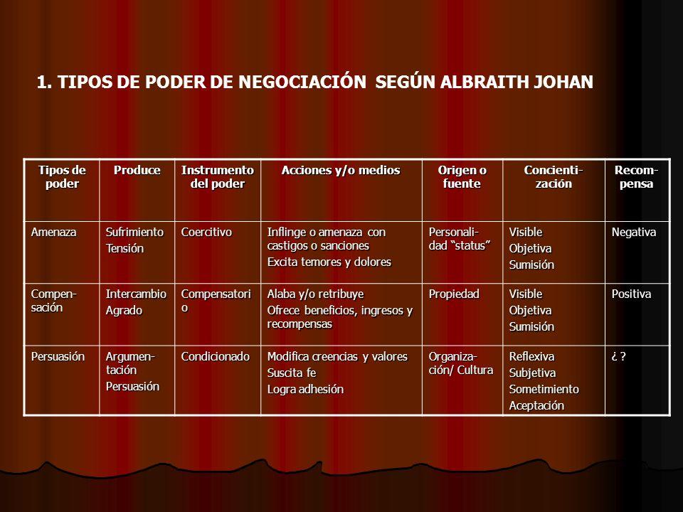 1. TIPOS DE PODER DE NEGOCIACIÓN SEGÚN ALBRAITH JOHAN