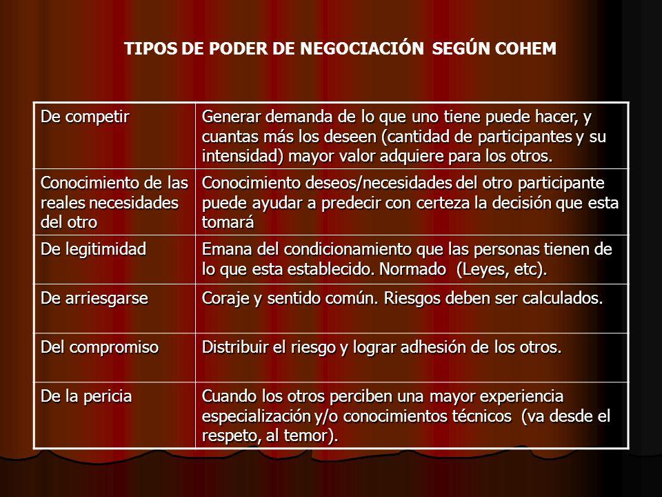 TIPOS DE PODER DE NEGOCIACIÓN SEGÚN COHEM
