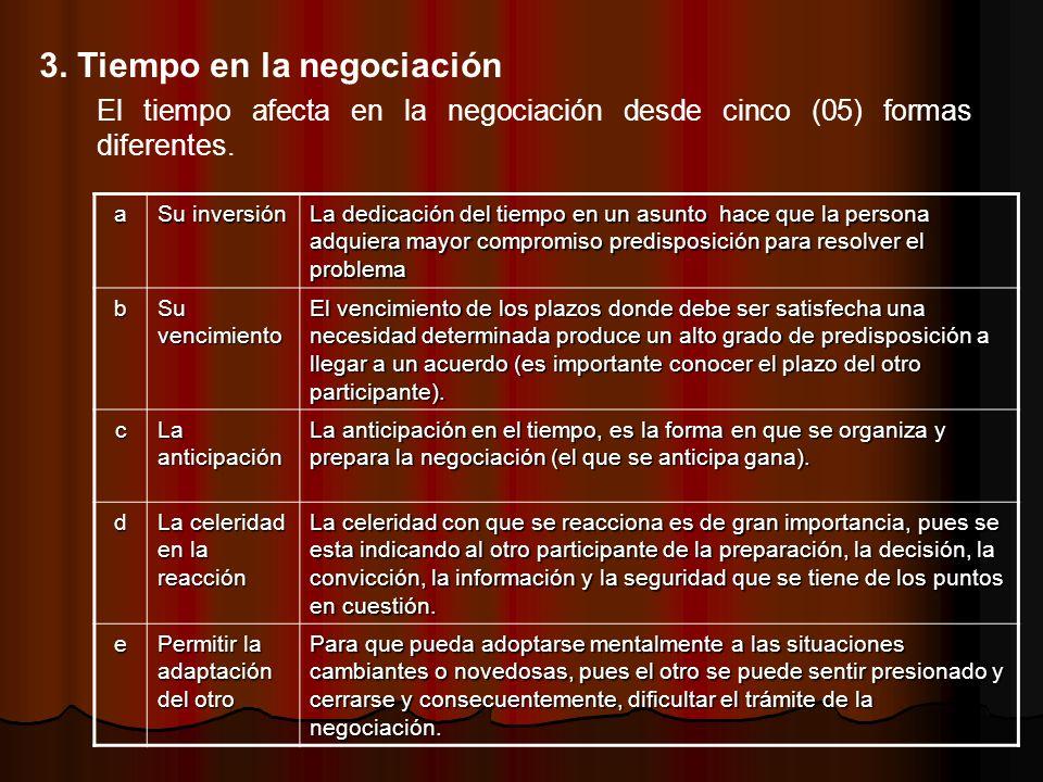 3. Tiempo en la negociación