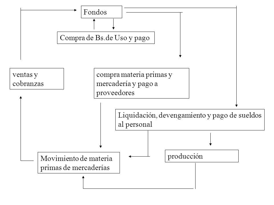 Fondos Compra de Bs.de Uso y pago. ventas y cobranzas. compra materia primas y mercadería y pago a proveedores.