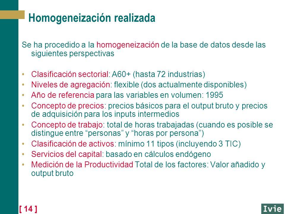 Homogeneización realizada