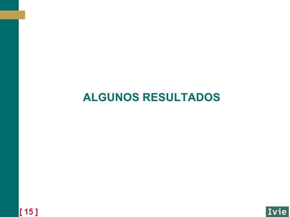 ALGUNOS RESULTADOS