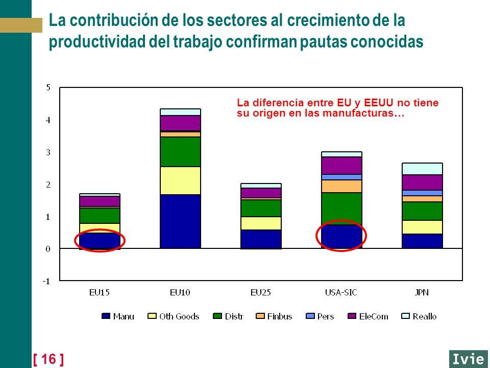 La contribución de los sectores al crecimiento de la productividad del trabajo confirman pautas conocidas