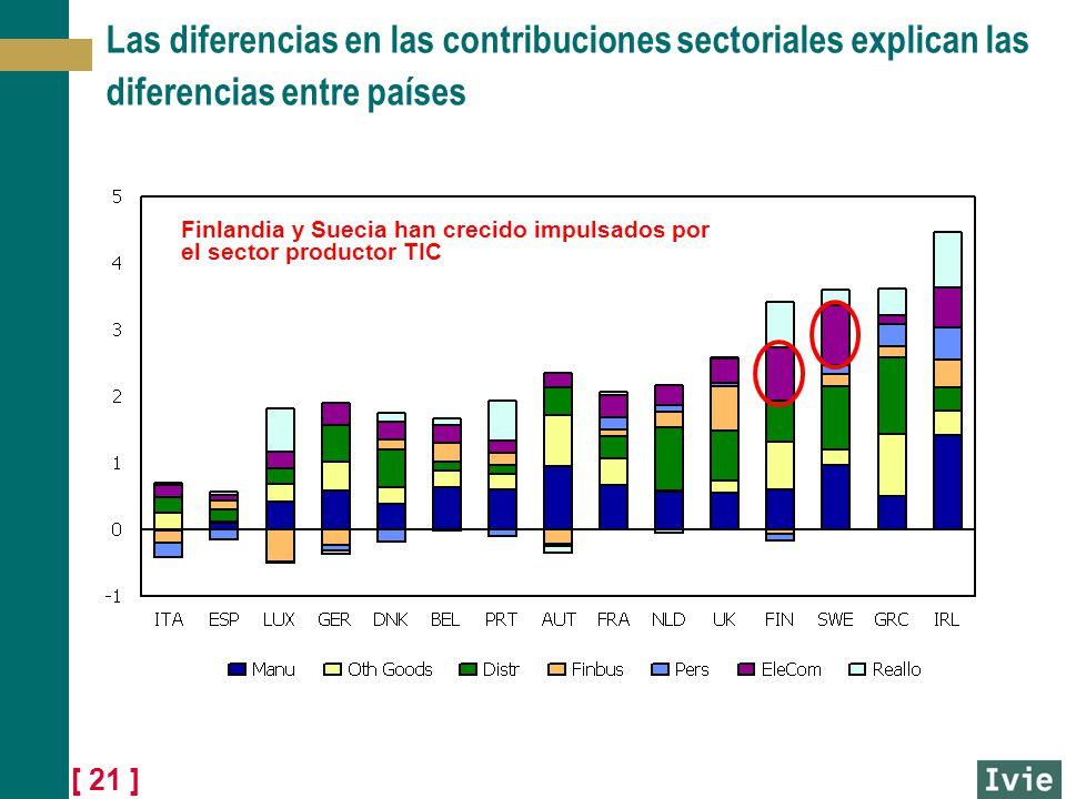 Las diferencias en las contribuciones sectoriales explican las diferencias entre países