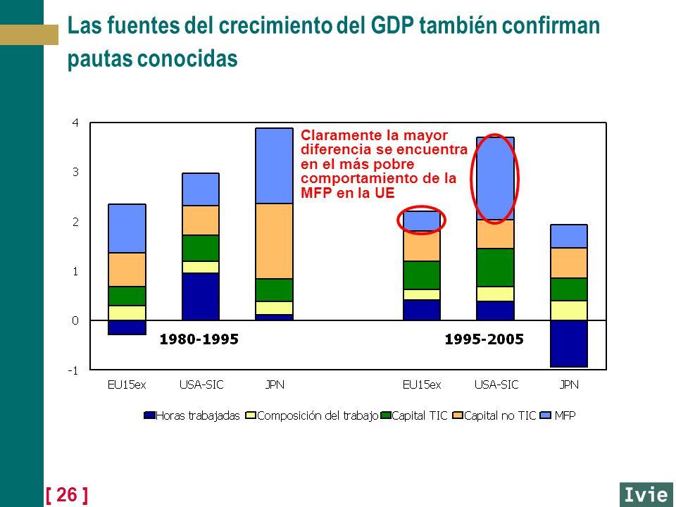 Las fuentes del crecimiento del GDP también confirman pautas conocidas