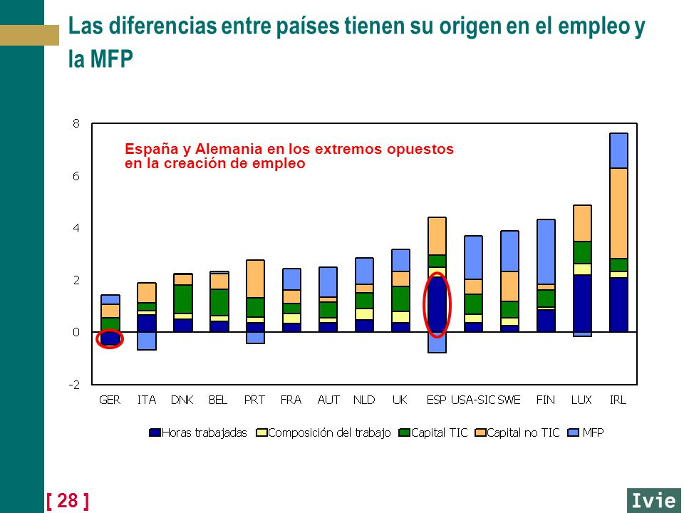 Las diferencias entre países tienen su origen en el empleo y la MFP