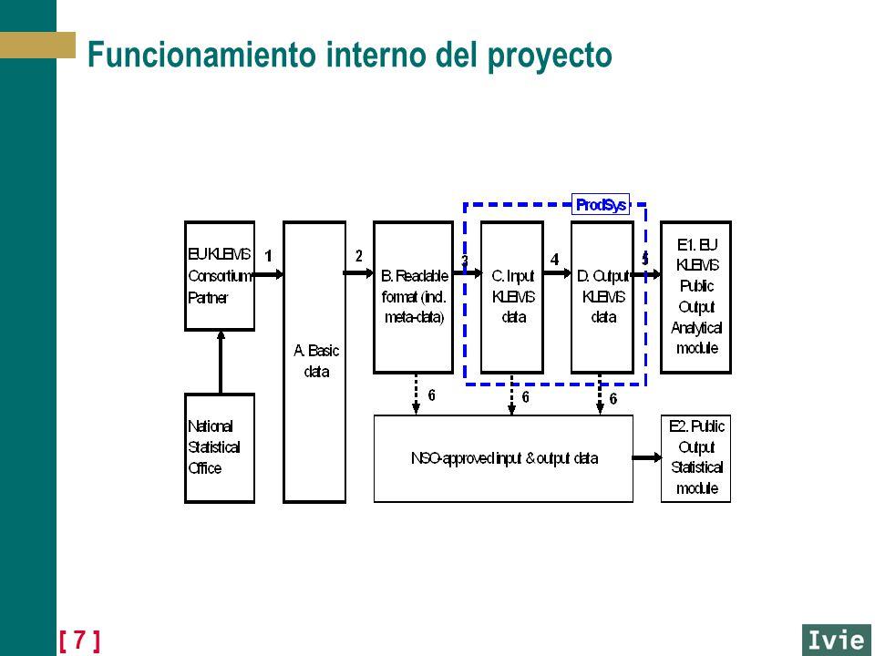 Funcionamiento interno del proyecto