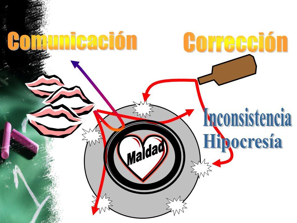 Comunicación Corrección Inconsistencia Hipocresía Maldad