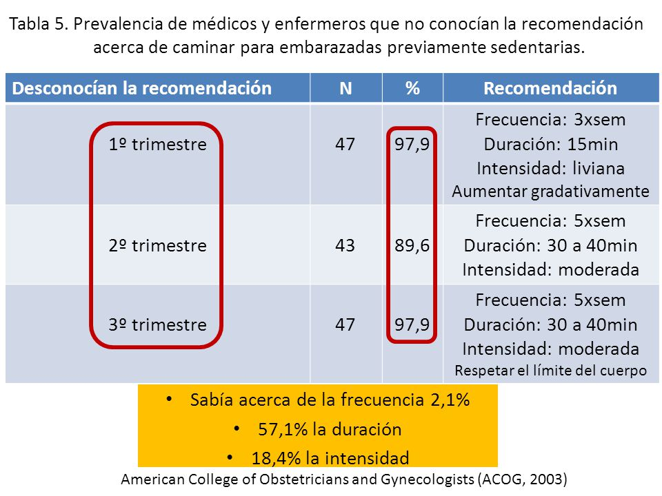 Resultados Desconocían la recomendación N % Recomendación 1º trimestre
