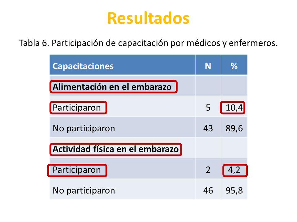 Tabla 6. Participación de capacitación por médicos y enfermeros.