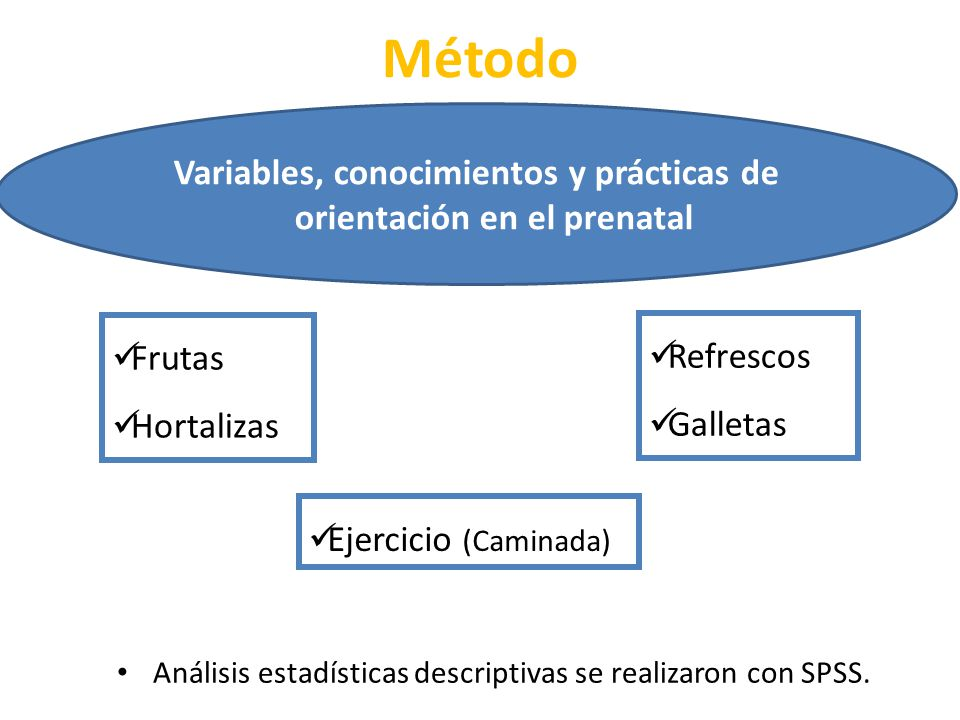 Método Variables, conocimientos y prácticas de orientación en el prenatal. Frutas. Hortalizas. Refrescos.