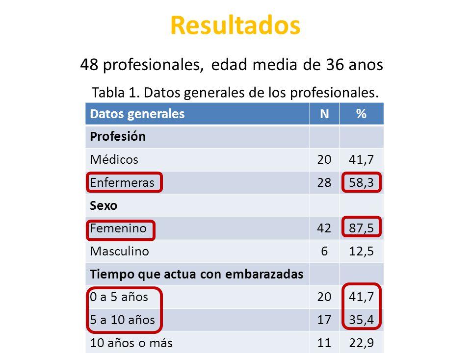 Resultados 48 profesionales, edad media de 36 anos