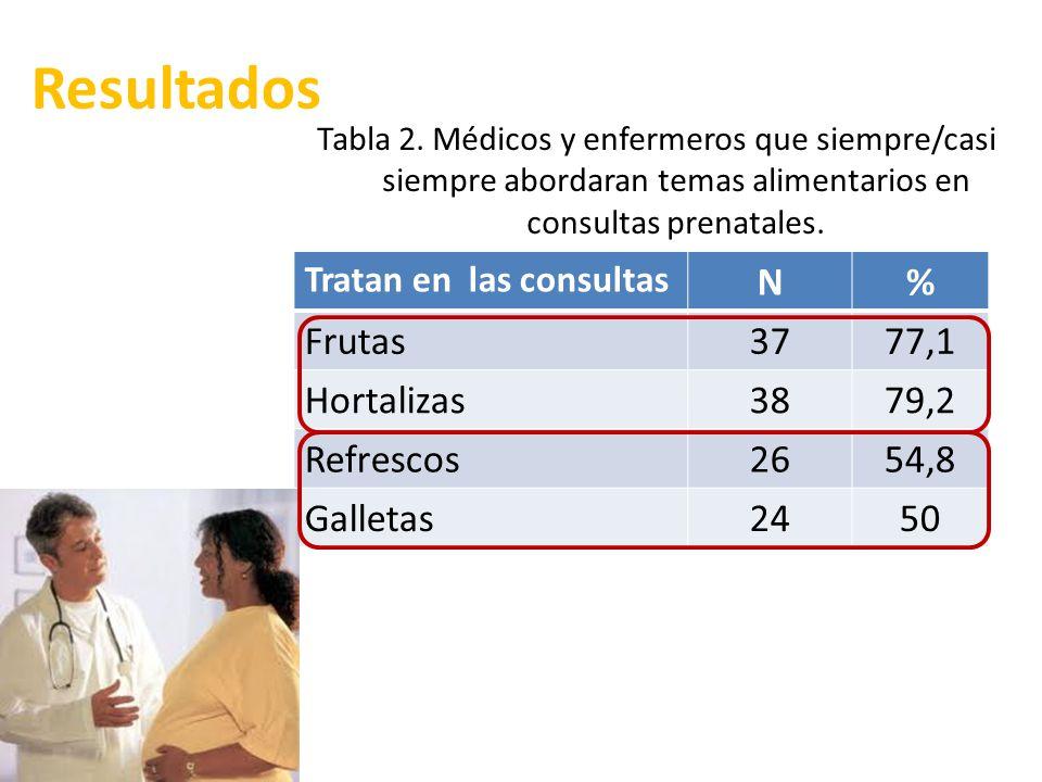 Resultados N % Frutas 37 77,1 Hortalizas 38 79,2 Refrescos 26 54,8