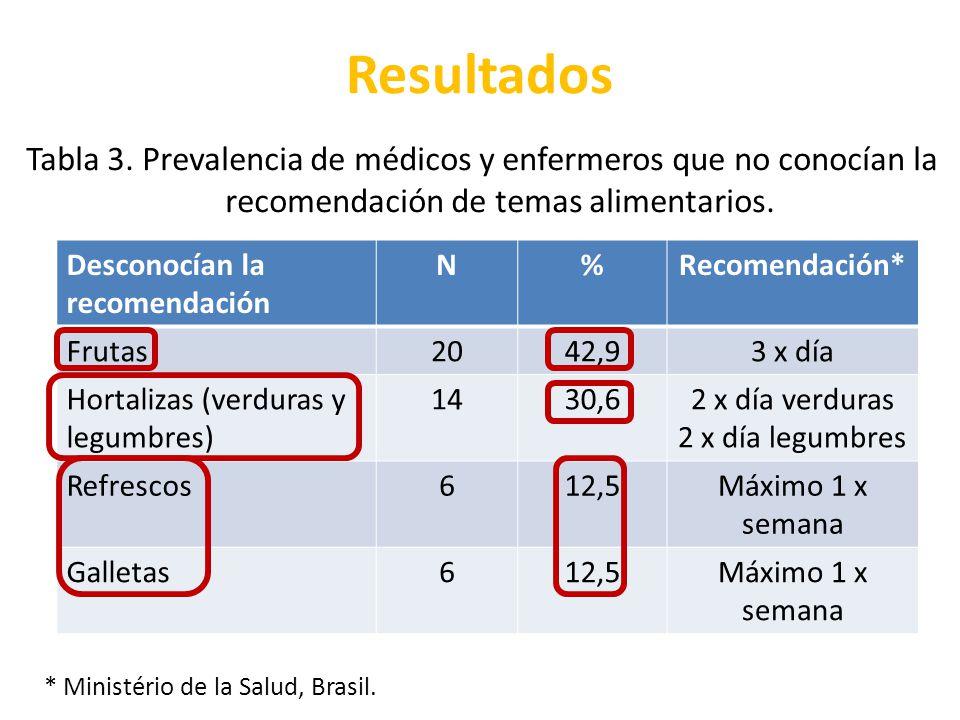 Resultados Tabla 3. Prevalencia de médicos y enfermeros que no conocían la recomendación de temas alimentarios.