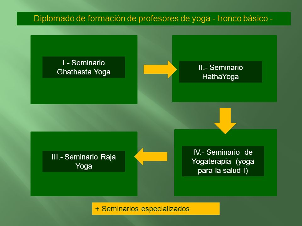 Diplomado de formación de profesores de yoga - tronco básico -