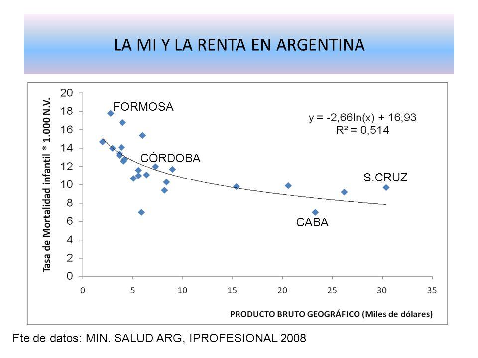 LA MI Y LA RENTA EN ARGENTINA
