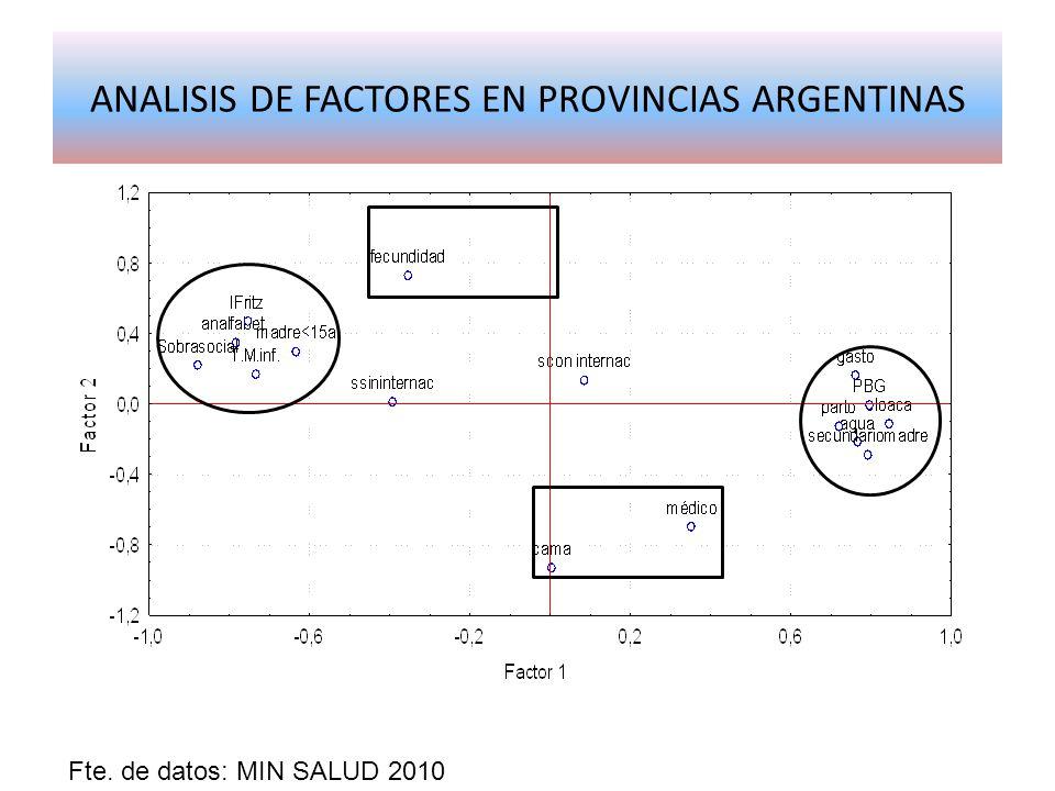 ANALISIS DE FACTORES EN PROVINCIAS ARGENTINAS