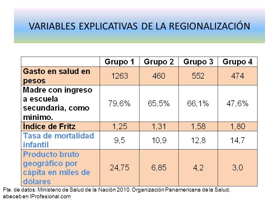 VARIABLES EXPLICATIVAS DE LA REGIONALIZACIÓN
