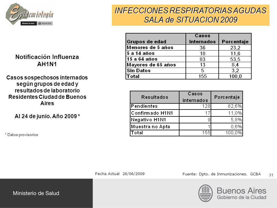 Notificación Influenza AH1N1 Residentes Ciudad de Buenos Aires